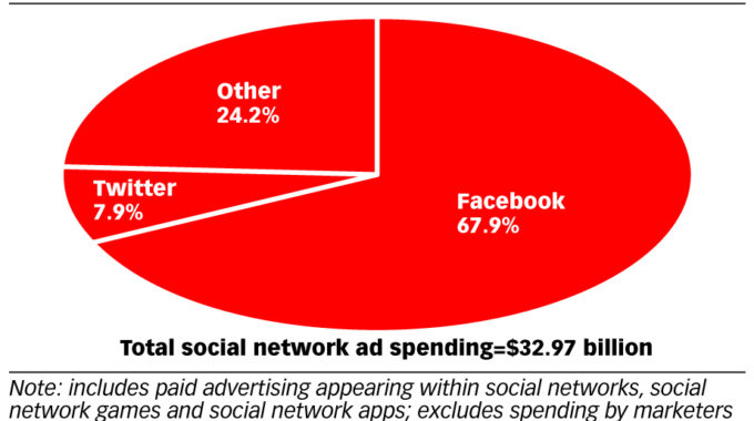 Social Network Ad Share