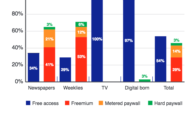 More European Newspapers Are Charging For Content Online (but There Are Differences By Country)